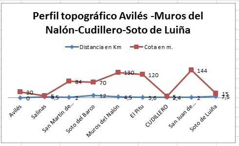 Perfil topográfico Avilés-Muros del Nalón-Cudillero-Soto de Luiña.